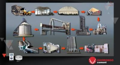 Schematic of cement production process