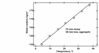 Figure 1: Effect of temperature increase on the water requirement of concrete