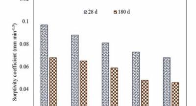 Figure 4: Effect of FA on sorptivity of concrete