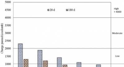 Figure 5: Effect of FA on chloride permeability