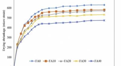 Figure 6: Effect of FA on drying shrinkage of concrete