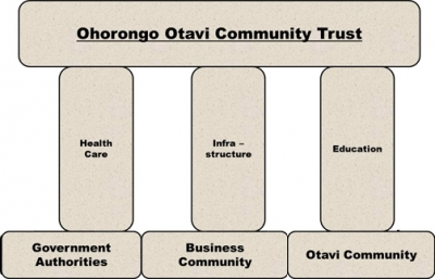 Ohorongo Otavi Community Trust Focus