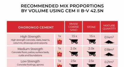 Recommended mix porportions by bolume using CEM II B-V 42.5N
