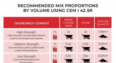 Recommended mix proportions by volume using CEM I 42.5R