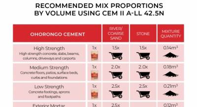 Recommended mix proportions by volume using CEM II A-LL 42.5N