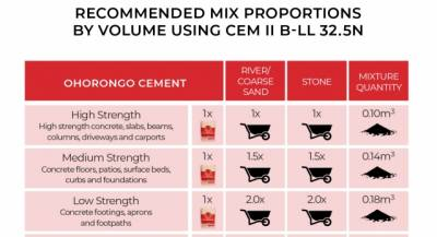Recommended mix proportions by volume using CEM II B-LL 32.5N