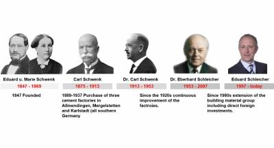 Schwenk History Timeline