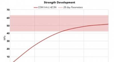 Strength Development